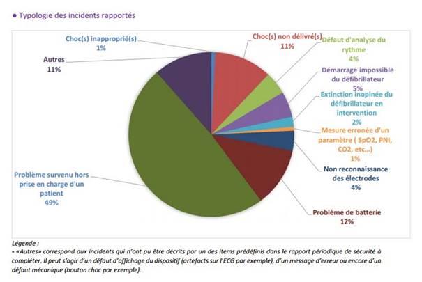 camembert de répartition des incidents DAE- source: ANSM