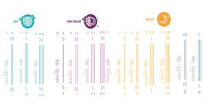 Shema récapitulant la classification par taille